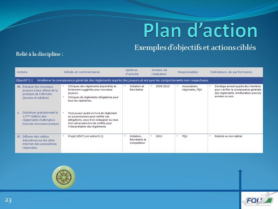 Exemples dobjectifs et actions ciblés Relié à la discipline : 23