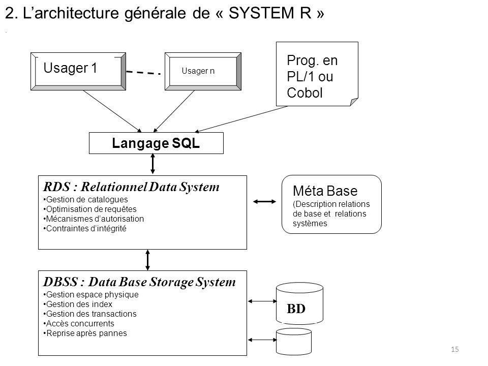 2. Larchitecture générale de « SYSTEM R » Usager 1 Usager n Prog. en PL/1 ou Cobol Langage SQL RDS : Relationnel Data System Gestion de catalogues Opt