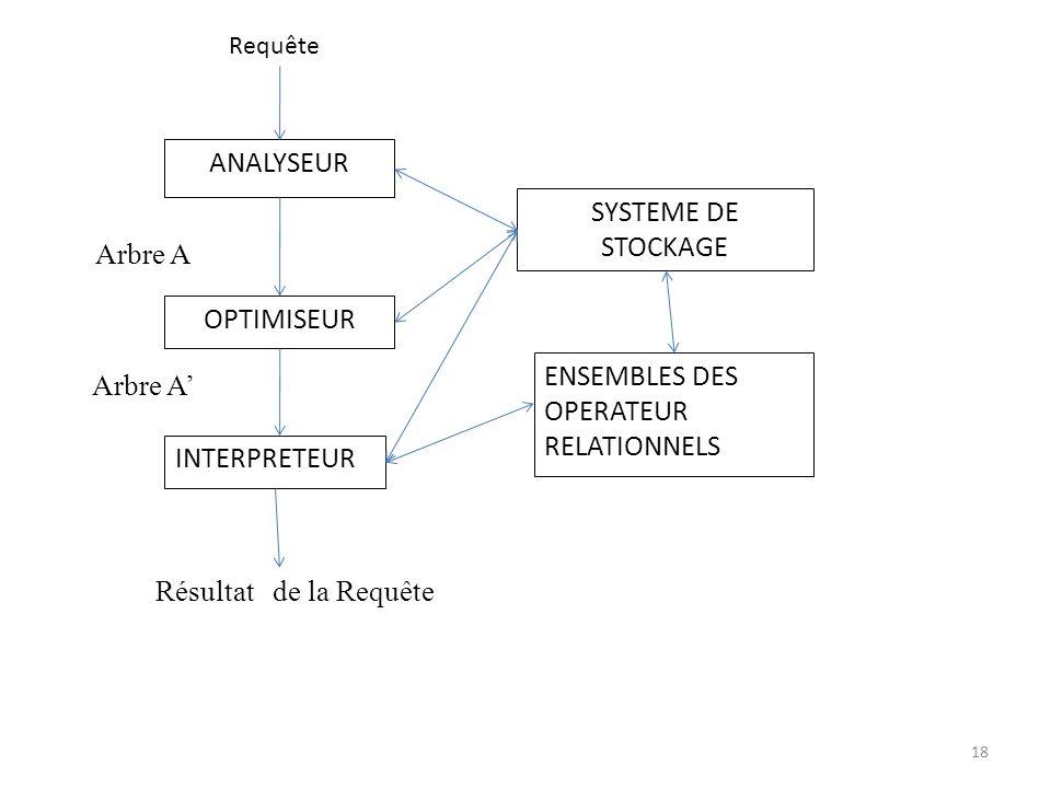 ANALYSEUR OPTIMISEUR INTERPRETEUR SYSTEME DE STOCKAGE ENSEMBLES DES OPERATEUR RELATIONNELS Requête Résultat de la Requête Arbre A 18