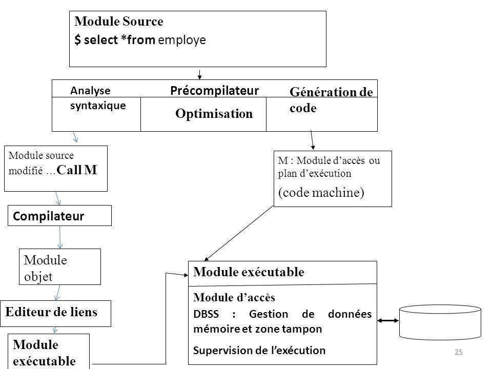 Module Source $ select *from employe Précompilateur Optimisation Module source modifié … Call M M : Module daccès ou plan dexécution (code machine) Co