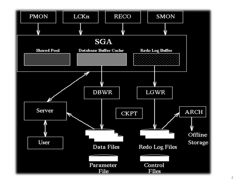 La System Global Area (SGA) représente lensemble des buffers nécessaires à la gestion des transactions.
