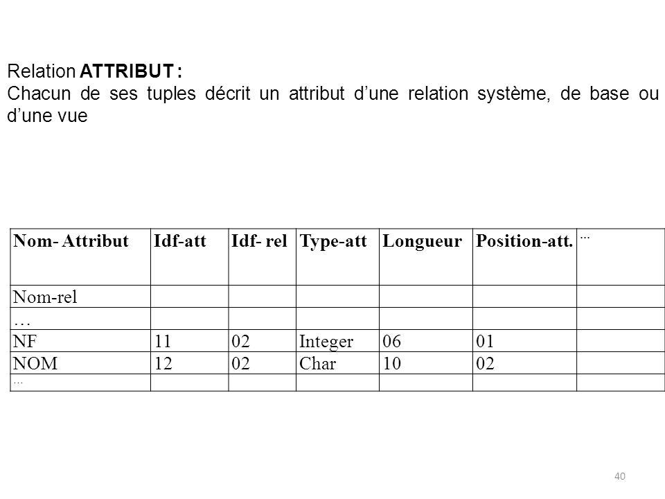Nom- AttributIdf-attIdf- relType-attLongueurPosition-att. … Nom-rel … NF1102Integer0601 NOM1202Char1002 … Relation ATTRIBUT : Chacun de ses tuples déc