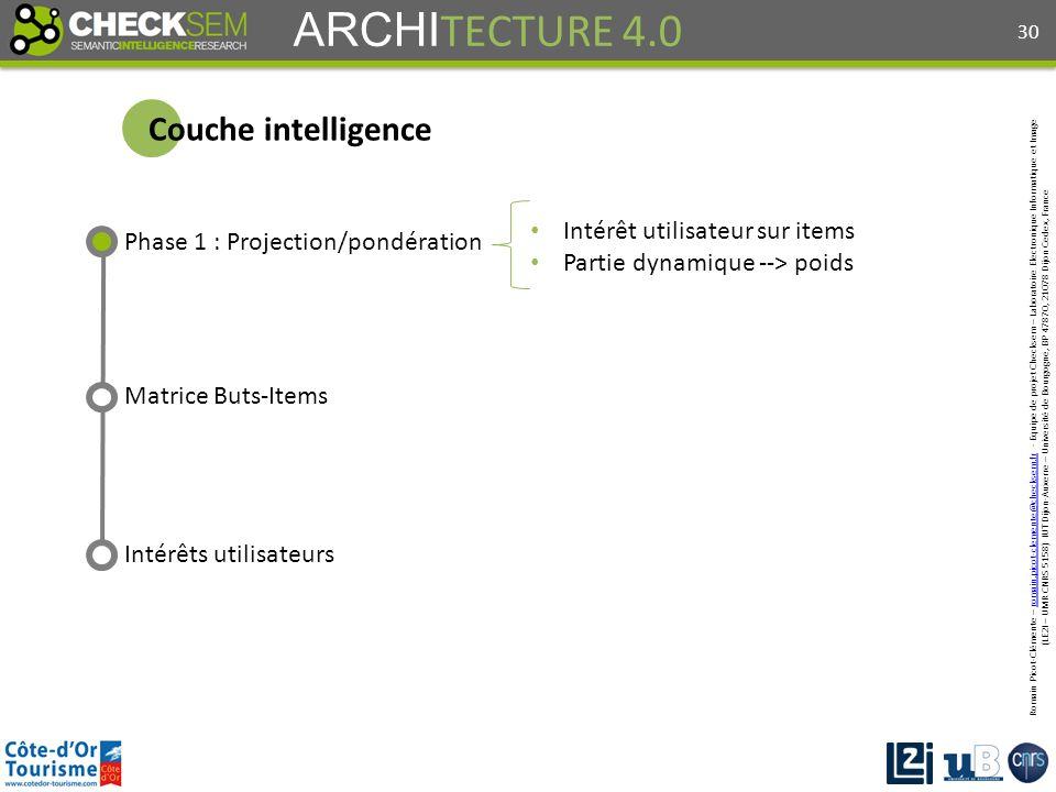 Romain Picot-Clémente – romain.picot-clemente@checksem.fr - Equipe de projet Checksem – Laboratoire Electronique Informatique et Imageromain.picot-clemente@checksem.fr (LE2I – UMR CNRS 5158) IUT Dijon-Auxerre – Université de Bourgogne, BP 47870, 21078 Dijon Cedex, France ARCHI TECTURE 4.0 Couche intelligence Phase 1 : Projection/pondération Intérêt utilisateur sur items Partie dynamique --> poids 30 Intérêts utilisateurs Matrice Buts-Items