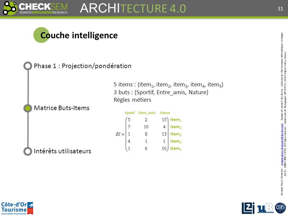 Romain Picot-Clémente – romain.picot-clemente@checksem.fr - Equipe de projet Checksem – Laboratoire Electronique Informatique et Imageromain.picot-clemente@checksem.fr (LE2I – UMR CNRS 5158) IUT Dijon-Auxerre – Université de Bourgogne, BP 47870, 21078 Dijon Cedex, France ARCHI TECTURE 4.0 Couche intelligence Phase 1 : Projection/pondération Intérêts utilisateurs 5 items : {item 1, item 2, item 3, item 4, item 5 } 3 buts : {Sportif, Entre_amis, Nature} Règles métiers 31 Matrice Buts-Items item 1 item 2 item 3 item 4 item 5 SportifEntre_amisNature