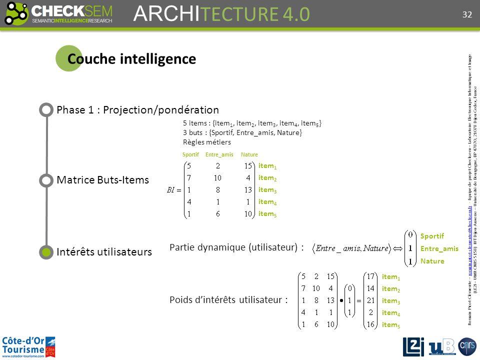 Romain Picot-Clémente – romain.picot-clemente@checksem.fr - Equipe de projet Checksem – Laboratoire Electronique Informatique et Imageromain.picot-clemente@checksem.fr (LE2I – UMR CNRS 5158) IUT Dijon-Auxerre – Université de Bourgogne, BP 47870, 21078 Dijon Cedex, France ARCHI TECTURE 4.0 Couche intelligence Phase 1 : Projection/pondération 5 items : {item 1, item 2, item 3, item 4, item 5 } 3 buts : {Sportif, Entre_amis, Nature} Règles métiers Poids dintérêts utilisateur : item 1 item 2 item 3 item 4 item 5 Partie dynamique (utilisateur) : Sportif Entre_amis Nature 32 item 1 item 2 item 3 item 4 item 5 SportifEntre_amisNature Intérêts utilisateurs Matrice Buts-Items