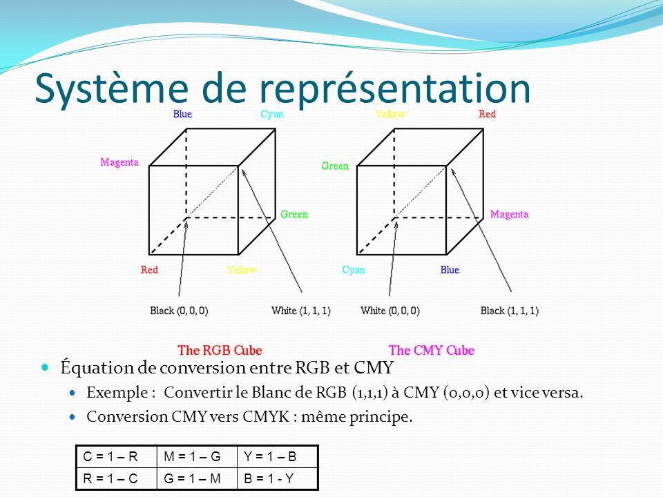 Système de représentation Équation de conversion entre RGB et CMY Exemple : Convertir le Blanc de RGB (1,1,1) à CMY (0,0,0) et vice versa.