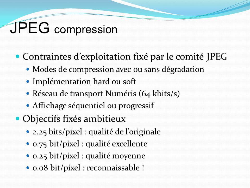 Contraintes dexploitation fixé par le comité JPEG Modes de compression avec ou sans dégradation Implémentation hard ou soft Réseau de transport Numéris (64 kbits/s) Affichage séquentiel ou progressif Objectifs fixés ambitieux 2.25 bits/pixel : qualité de loriginale 0.75 bit/pixel : qualité excellente 0.25 bit/pixel : qualité moyenne 0.08 bit/pixel : reconnaissable .