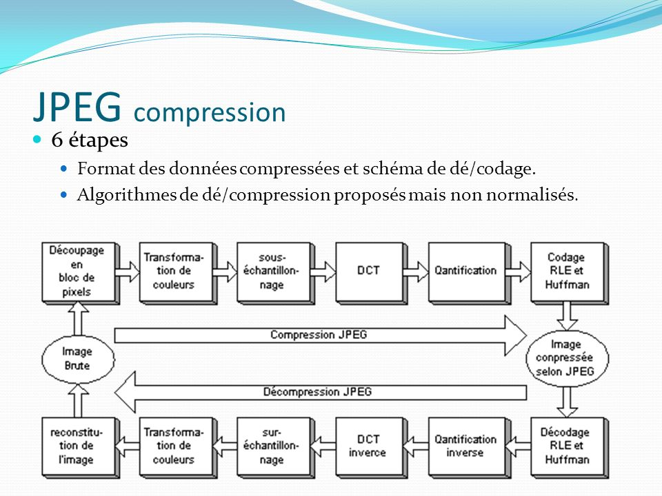 6 étapes Format des données compressées et schéma de dé/codage. Algorithmes de dé/compression proposés mais non normalisés.