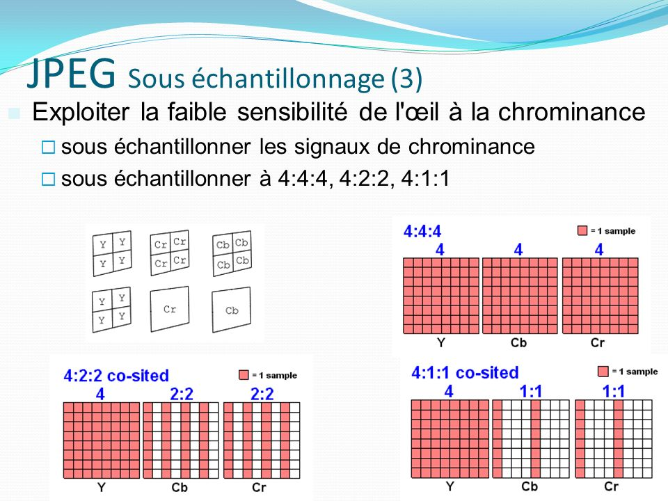 JPEG Sous échantillonnage (3) Exploiter la faible sensibilité de l œil à la chrominance sous échantillonner les signaux de chrominance sous échantillonner à 4:4:4, 4:2:2, 4:1:1