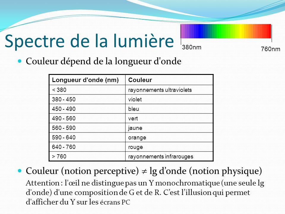 Spectre de la lumière Couleur dépend de la longueur d onde Couleur (notion perceptive) lg donde (notion physique) Attention : l œil ne distingue pas un Y monochromatique (une seule lg d onde) d une composition de G et de R.