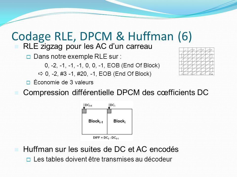 Codage RLE, DPCM & Huffman (6) RLE zigzag pour les AC dun carreau Dans notre exemple RLE sur : 0, -2, -1, -1, -1, 0, 0, -1, EOB (End Of Block) 0, -2, #3 -1, #20, -1, EOB (End Of Block) Économie de 3 valeurs Compression différentielle DPCM des cœfficients DC Huffman sur les suites de DC et AC encodés Les tables doivent être transmises au décodeur