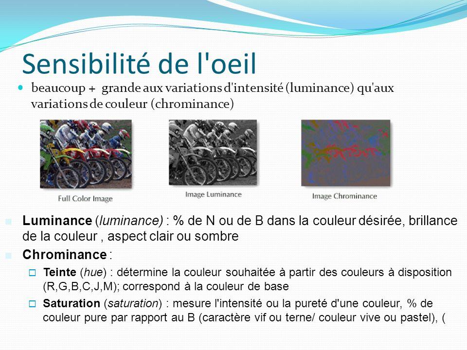 Sensibilité de l'oeil beaucoup + grande aux variations d'intensité (luminance) qu'aux variations de couleur (chrominance) Luminance (luminance) : % de
