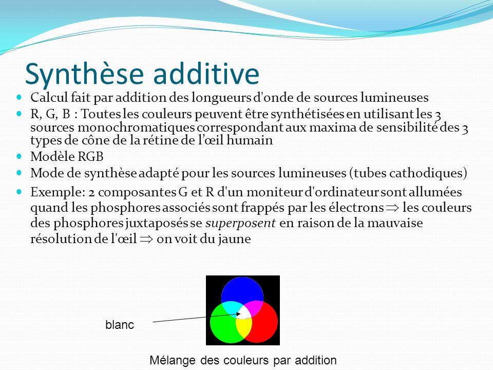 Synthèse additive Calcul fait par addition des longueurs d onde de sources lumineuses R, G, B : Toutes les couleurs peuvent être synthétisées en utilisant les 3 sources monochromatiques correspondant aux maxima de sensibilité des 3 types de cône de la rétine de lœil humain Modèle RGB Mode de synthèse adapté pour les sources lumineuses (tubes cathodiques) Exemple: 2 composantes G et R d un moniteur d ordinateur sont allumées quand les phosphores associés sont frappés par les électrons les couleurs des phosphores juxtaposés se superposent en raison de la mauvaise résolution de l œil on voit du jaune blanc Mélange des couleurs par addition