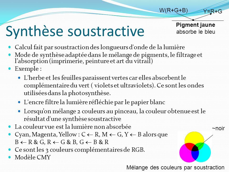 Synthèse soustractive Calcul fait par soustraction des longueurs d'onde de la lumière Mode de synthèse adaptée dans le mélange de pigments, le filtrag