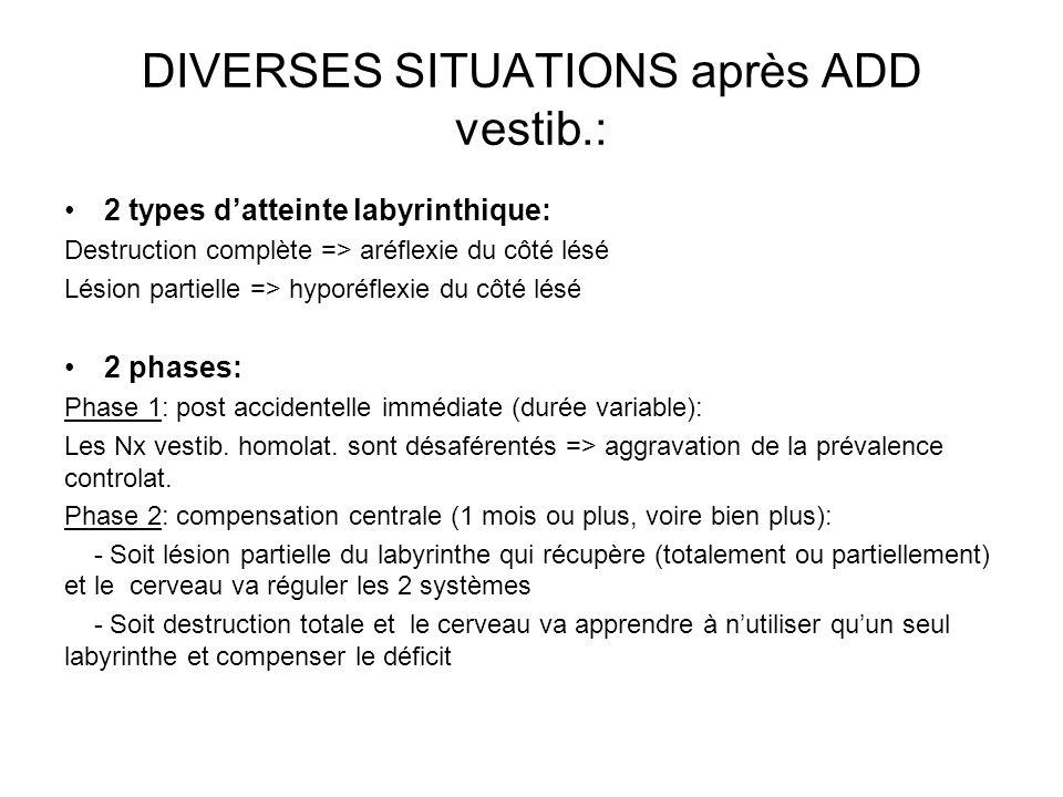 DIVERSES SITUATIONS après ADD vestib.: 2 types datteinte labyrinthique: Destruction complète => aréflexie du côté lésé Lésion partielle => hyporéflexi