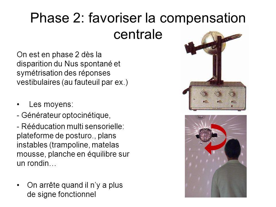 Phase 2: favoriser la compensation centrale On est en phase 2 dès la disparition du Nus spontané et symétrisation des réponses vestibulaires (au faute
