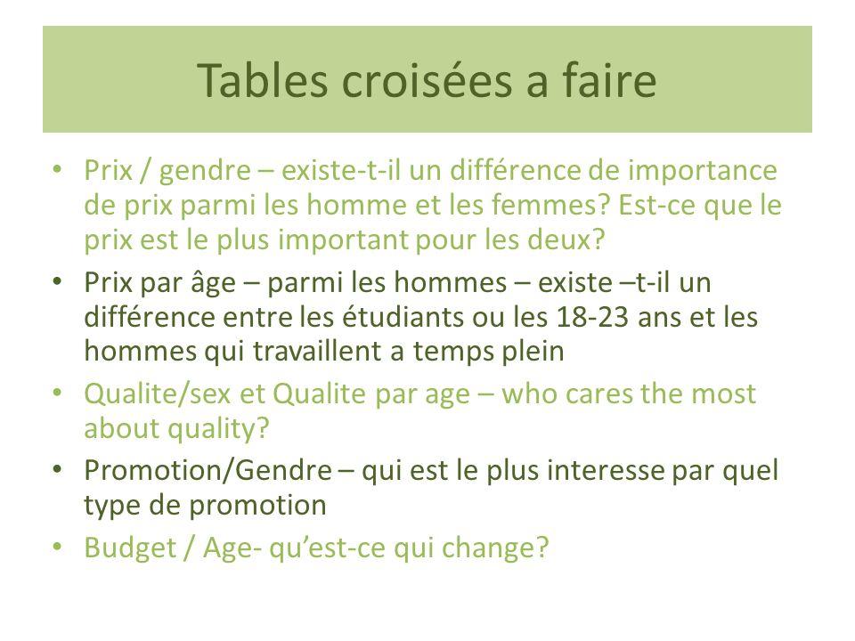 Tables croisées a faire Prix / gendre – existe-t-il un différence de importance de prix parmi les homme et les femmes? Est-ce que le prix est le plus