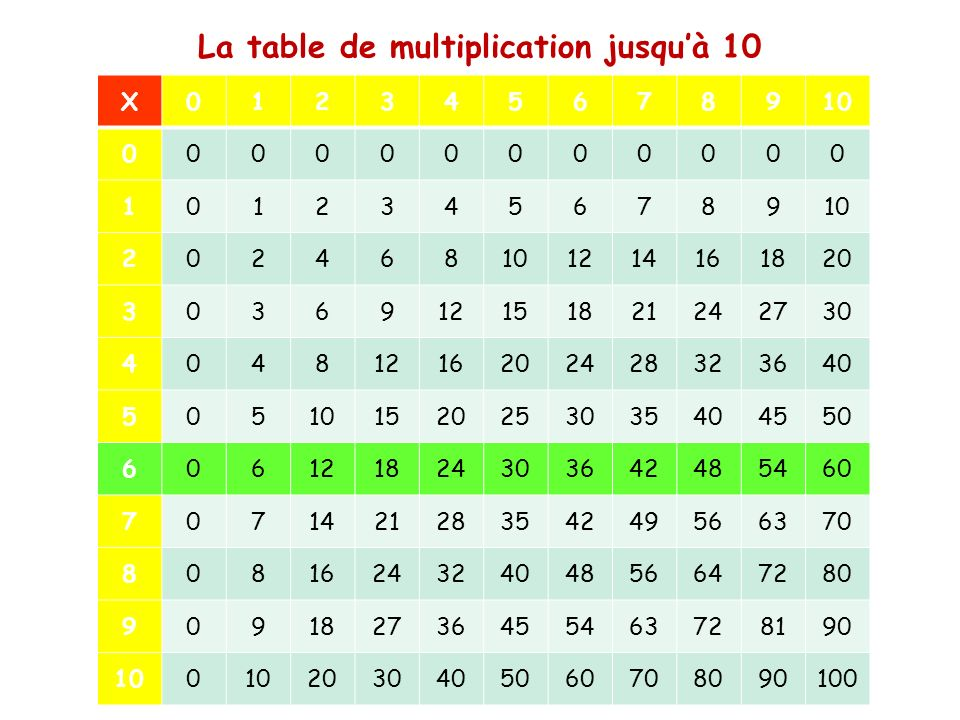 Apprentissage des tables de multiplication jusquà 10 X012345678910 000000000000 10123456789 202468 1214161820 3036912151821242730 40481216202428323640