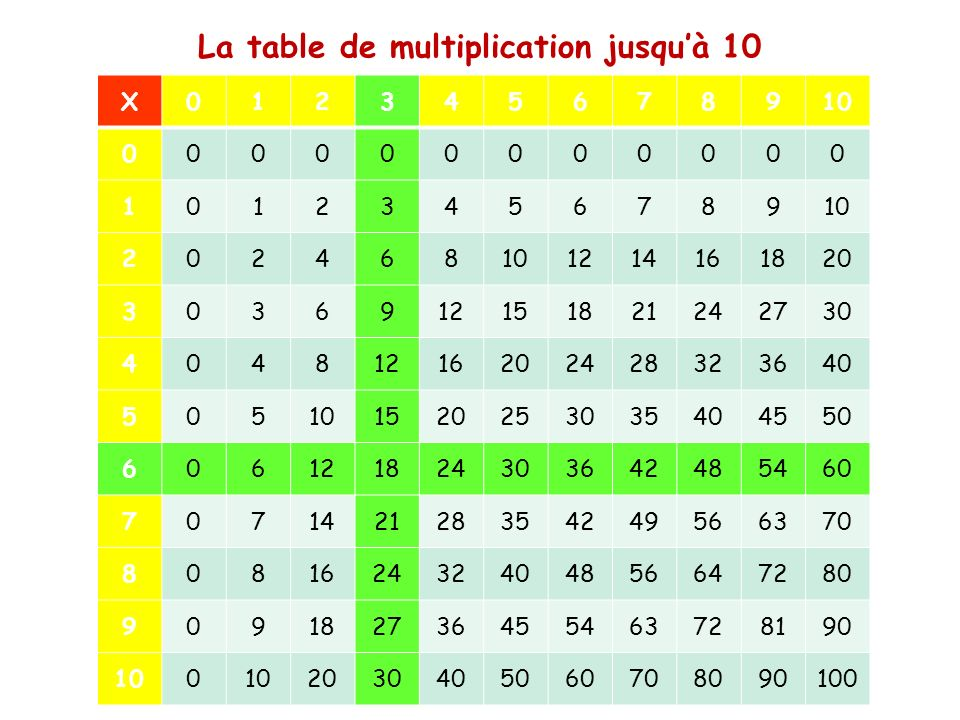 La table de multiplication jusquà 10 X012345678910 000000000000 10123456789 202468 1214161820 3036912151821242730 40481216202428323640 505101520253035