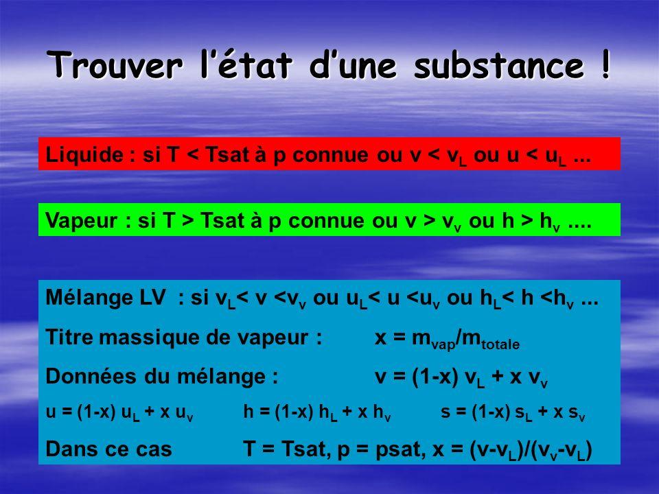 Trouver létat dune substance .Liquide : si T < Tsat à p connue ou v < v L ou u < u L...