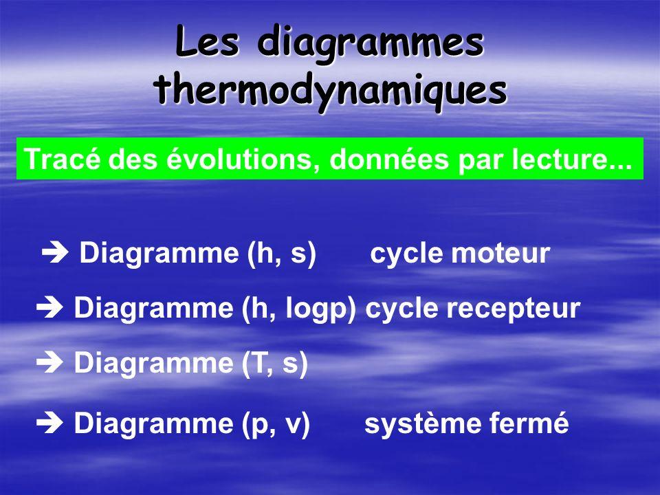 Les diagrammes thermodynamiques Diagramme (h, s) cycle moteur Diagramme (h, logp) cycle recepteur Diagramme (T, s) Diagramme (p, v)système fermé Tracé des évolutions, données par lecture...
