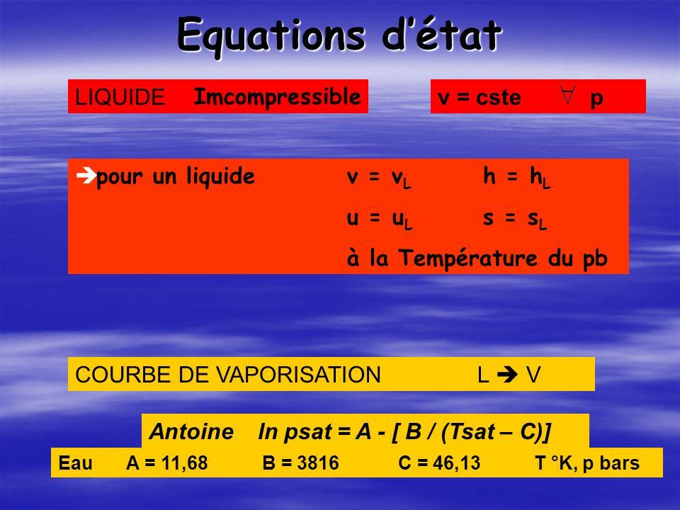 Equations détat LIQUIDEv = cste p COURBE DE VAPORISATION L V Antoine ln psat = A - [ B / (Tsat – C)] EauA = 11,68B = 3816C = 46,13T °K, p bars Imcompressible pour un liquidev = v L h = h L u = u L s = s L à la Température du pb