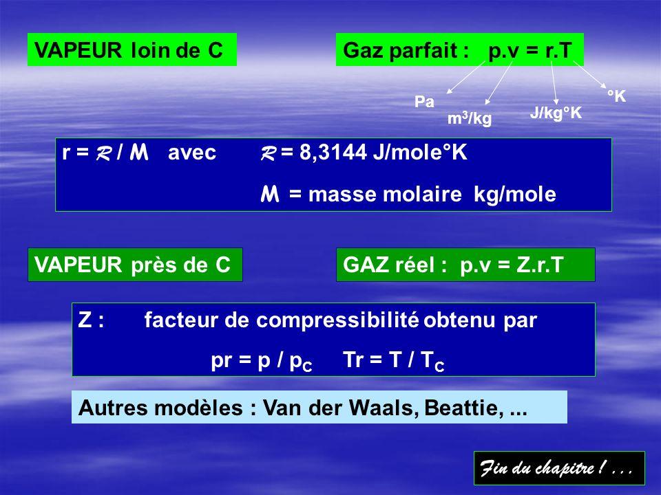 VAPEUR près de C GAZ réel : p.v = Z.r.T Z : facteur de compressibilité obtenu par pr = p / p C Tr = T / T C Fin du chapitre !...