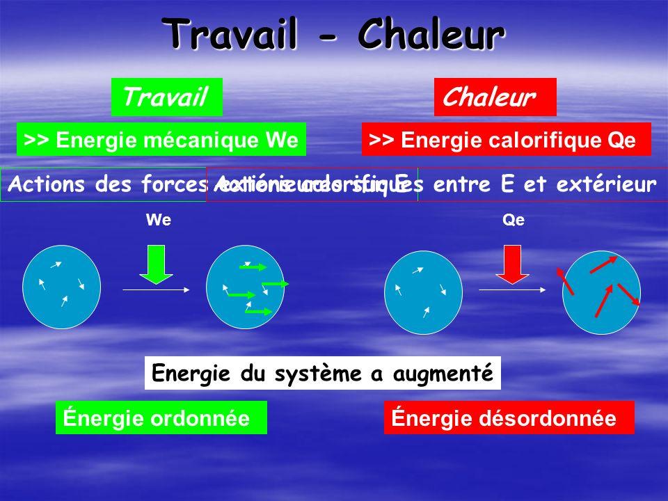 Travail - Chaleur >> Energie mécanique We>> Energie calorifique Qe WeQe Travail Chaleur Énergie ordonnéeÉnergie désordonnée Energie du système a augmenté Actions des forces extérieures sur EActions calorifiques entre E et extérieur