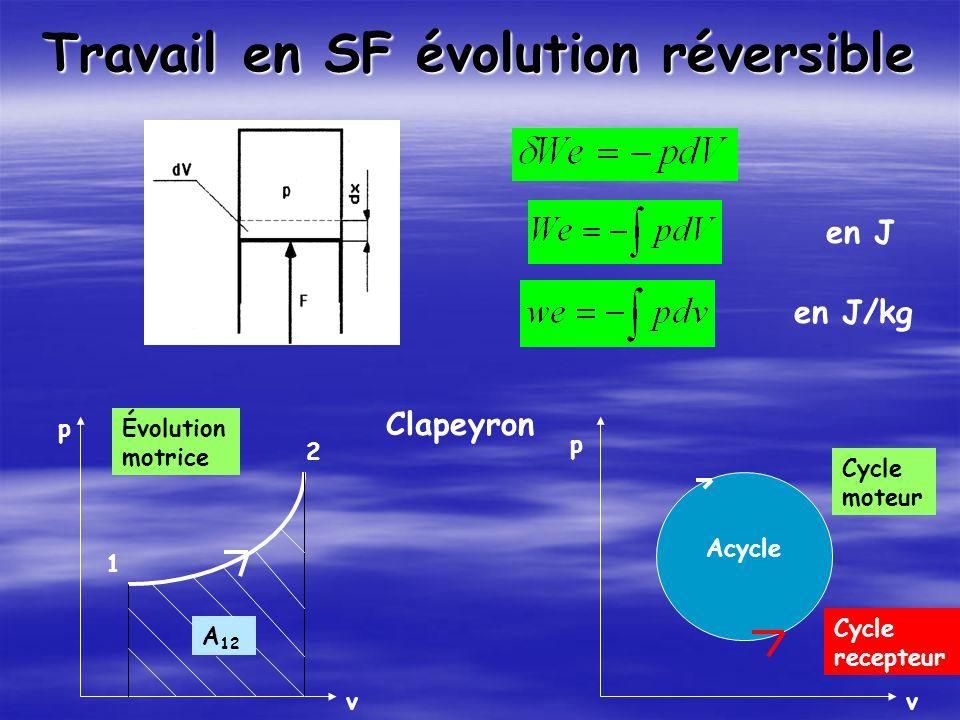 Travail en SF évolution réversible en J en J/kg Acycle p v p v A 12 1 2 Clapeyron Évolution motrice Cycle moteur Cycle recepteur