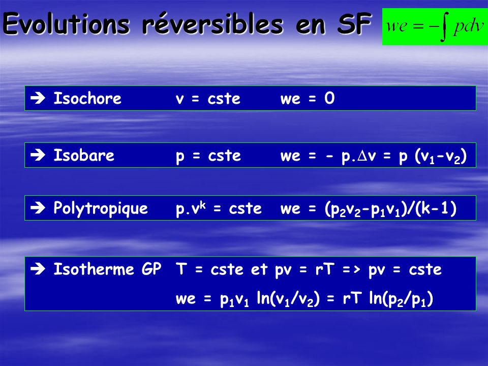 Evolutions réversibles en SF Isochorev = cste we = 0 Isobarep = cste we = - p. v = p (v 1 -v 2 ) Polytropique p.v k = cste we = (p 2 v 2 -p 1 v 1 )/(k