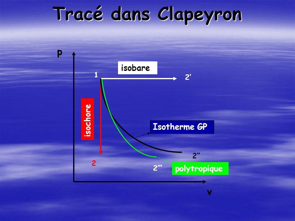 Tracé dans Clapeyron v p 1 2 2 2 2 isobare isochore polytropique Isotherme GP