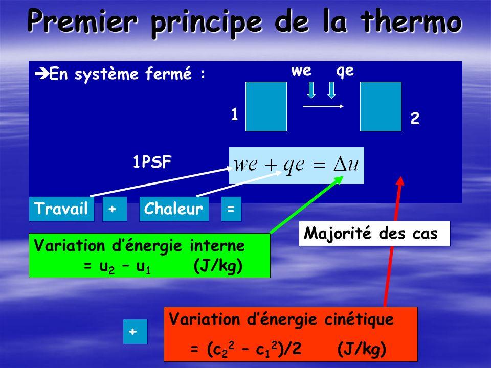Premier principe de la thermo En système fermé : 1PSF Variation dénergie interne = u 2 – u 1 (J/kg) Variation dénergie cinétique = (c 2 2 – c 1 2 )/2 (J/kg) weqe 1 2 Majorité des cas Travail+Chaleur= +