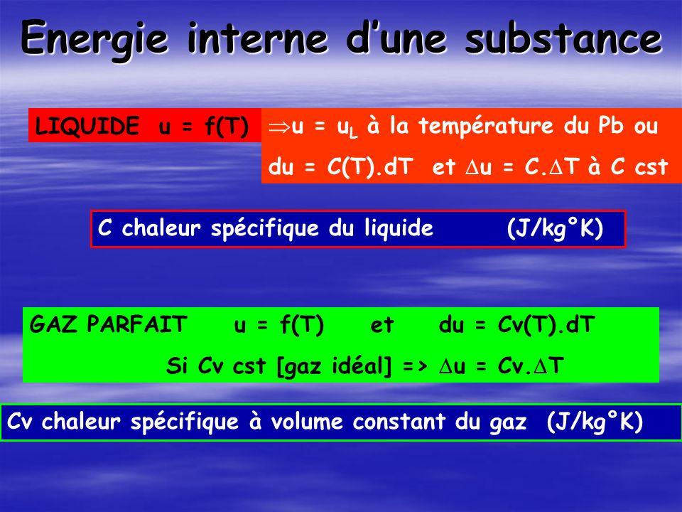 Energie interne dune substance LIQUIDE u = f(T) u = u L à la température du Pb ou du = C(T).dT et u = C.