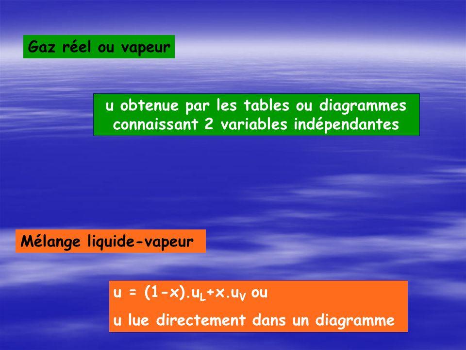 Mélange liquide-vapeur u = (1-x).u L +x.u V ou u lue directement dans un diagramme Gaz réel ou vapeur u obtenue par les tables ou diagrammes connaissant 2 variables indépendantes