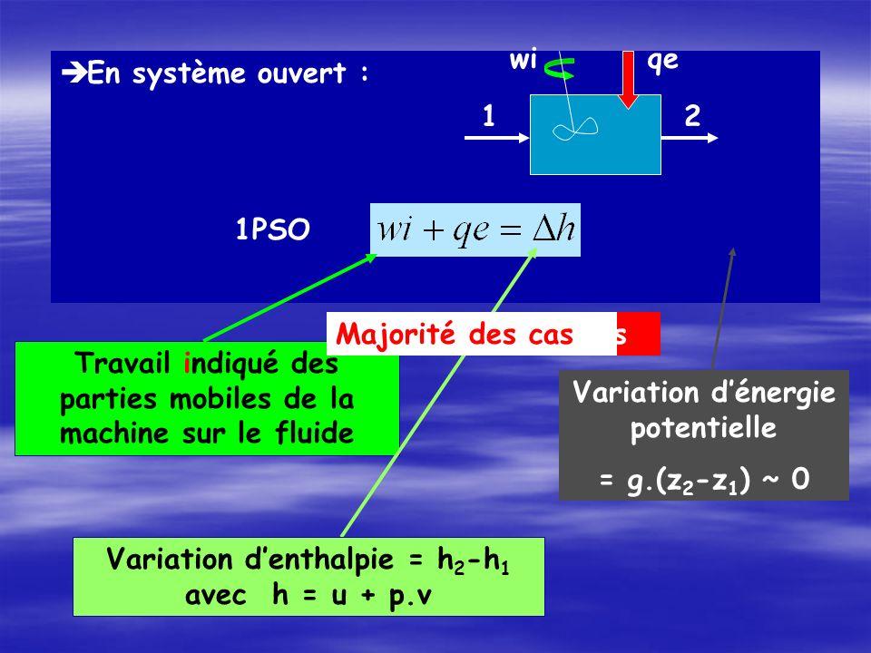 En système ouvert : 1PSO 12 wiqe Travail indiqué des parties mobiles de la machine sur le fluide Variation denthalpie = h 2 -h 1 avec h = u + p.v Variation dénergie potentielle = g.(z 2 -z 1 ) ~ 0 Cas des tuyèresMajorité des cas