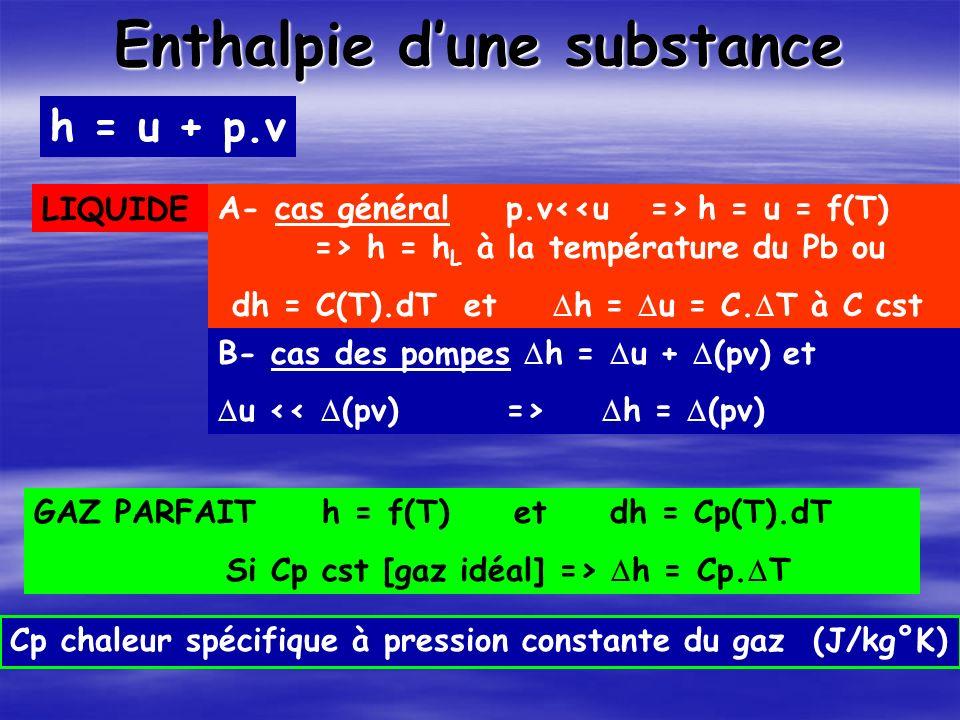 Enthalpie dune substance LIQUIDEA- cas général p.v h = u = f(T) => h = h L à la température du Pb ou dh = C(T).dT et h = u = C.