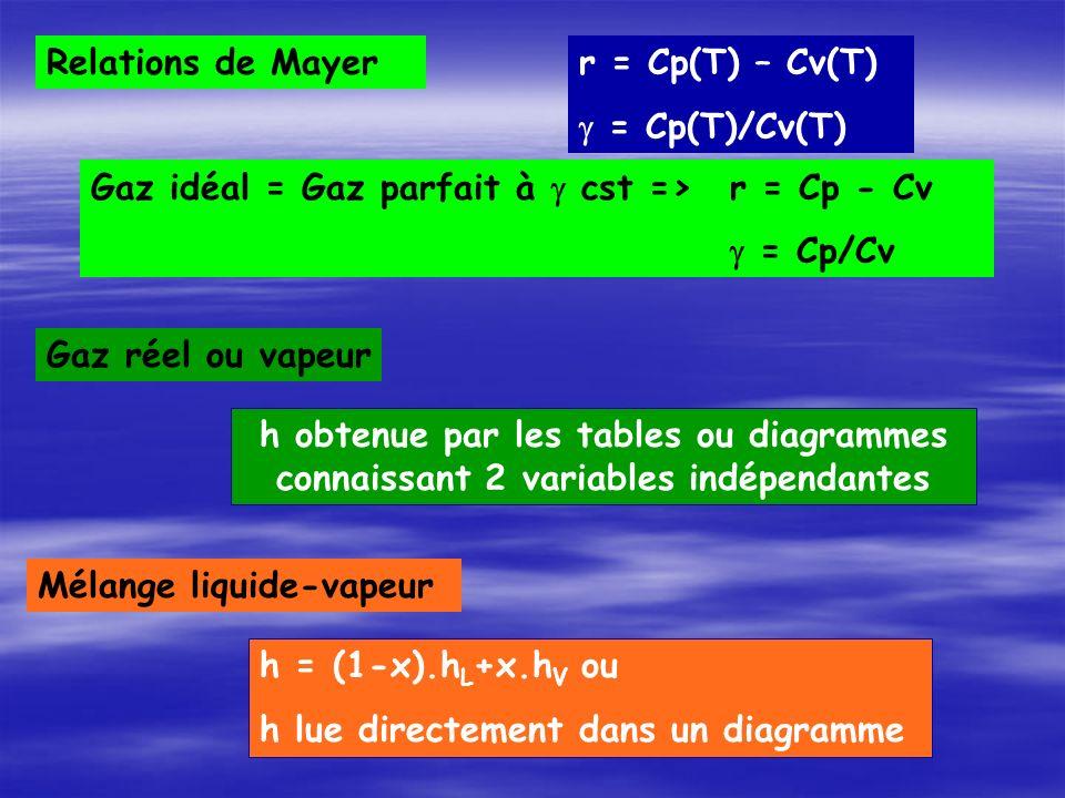 Mélange liquide-vapeur h = (1-x).h L +x.h V ou h lue directement dans un diagramme Gaz réel ou vapeur h obtenue par les tables ou diagrammes connaissant 2 variables indépendantes Relations de Mayer r = Cp(T) – Cv(T) = Cp(T)/Cv(T) Gaz idéal = Gaz parfait à cst =>r = Cp - Cv = Cp/Cv