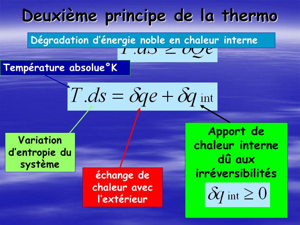 Deuxième principe de la thermo Température absolue°K Variation dentropie du système échange de chaleur avec lextérieur Apport de chaleur interne dû aux irréversibilités Dégradation dénergie noble en chaleur interne