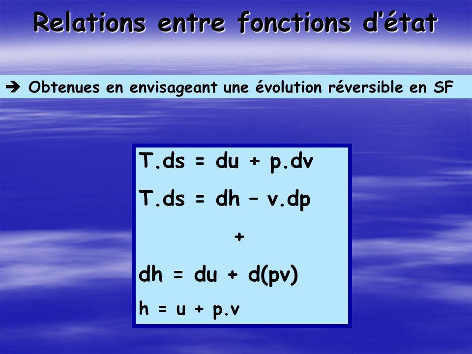 Relations entre fonctions détat Obtenues en envisageant une évolution réversible en SF T.ds = du + p.dv T.ds = dh – v.dp + dh = du + d(pv) h = u + p.v