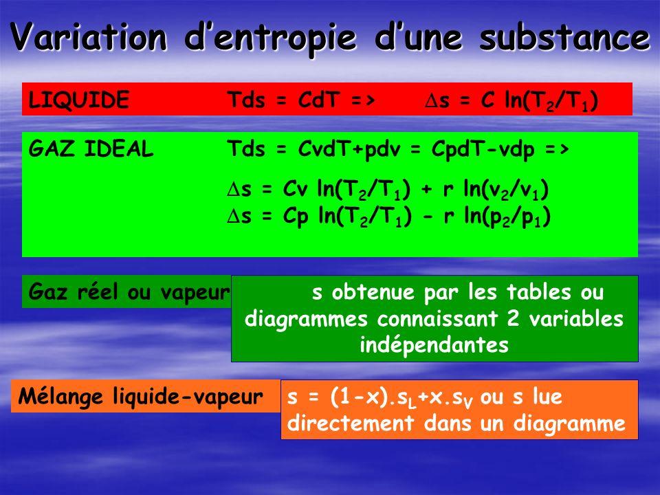 Variation dentropie dune substance LIQUIDETds = CdT => s = C ln(T 2 /T 1 ) GAZ IDEALTds = CvdT+pdv = CpdT-vdp => s = Cv ln(T 2 /T 1 ) + r ln(v 2 /v 1 ) s = Cp ln(T 2 /T 1 ) - r ln(p 2 /p 1 ) Mélange liquide-vapeur s = (1-x).s L +x.s V ou s lue directement dans un diagramme Gaz réel ou vapeur s obtenue par les tables ou diagrammes connaissant 2 variables indépendantes