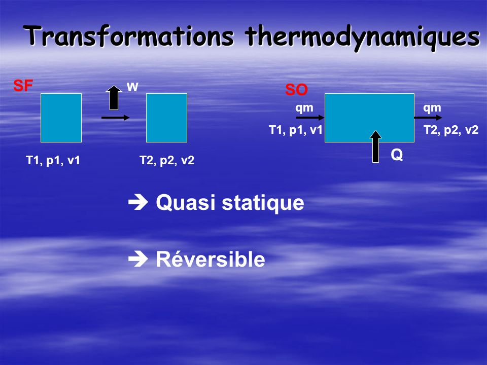 Transformations thermodynamiques Quasi statique T1, p1, v1T2, p2, v2 SF SO qm T1, p1, v1 qm T2, p2, v2 Réversible W Q
