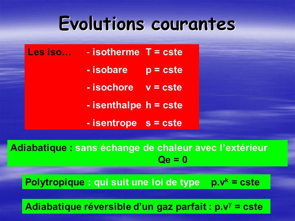 Evolutions courantes Les iso…- isotherme T = cste - isobarep = cste - isochorev = cste - isenthalpeh = cste - isentrope s = cste Adiabatique : sans échange de chaleur avec lextérieur Qe = 0 Polytropique : qui suit une loi de type p.v k = cste Adiabatique réversible dun gaz parfait : p.v = cste