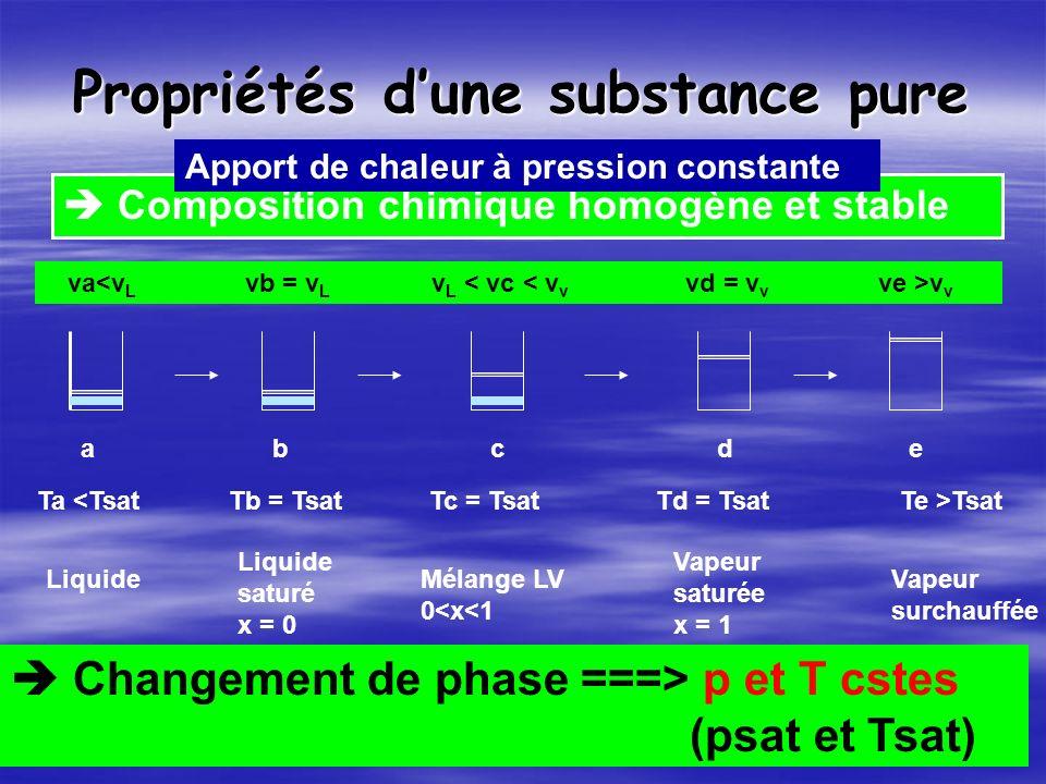 Propriétés dune substance pure Composition chimique homogène et stable abcde Ta <TsatTb = TsatTc = TsatTd = TsatTe >Tsat Liquide Liquide saturé x = 0 Mélange LV 0<x<1 Vapeur saturée x = 1 Vapeur surchauffée Changement de phase ===> p et T cstes (psat et Tsat) va<v L vb = v L v L < vc < v v vd = v v ve >v v Apport de chaleur à pression constante