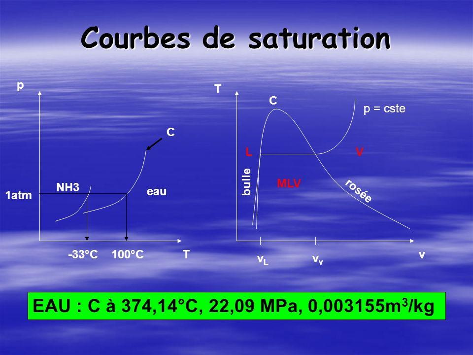 Courbes de saturation p T eau NH3 1atm -33°C100°Cv T bulle rosée C LV MLV p = cste vLvLv C EAU : C à 374,14°C, 22,09 MPa, 0,003155m 3 /kg