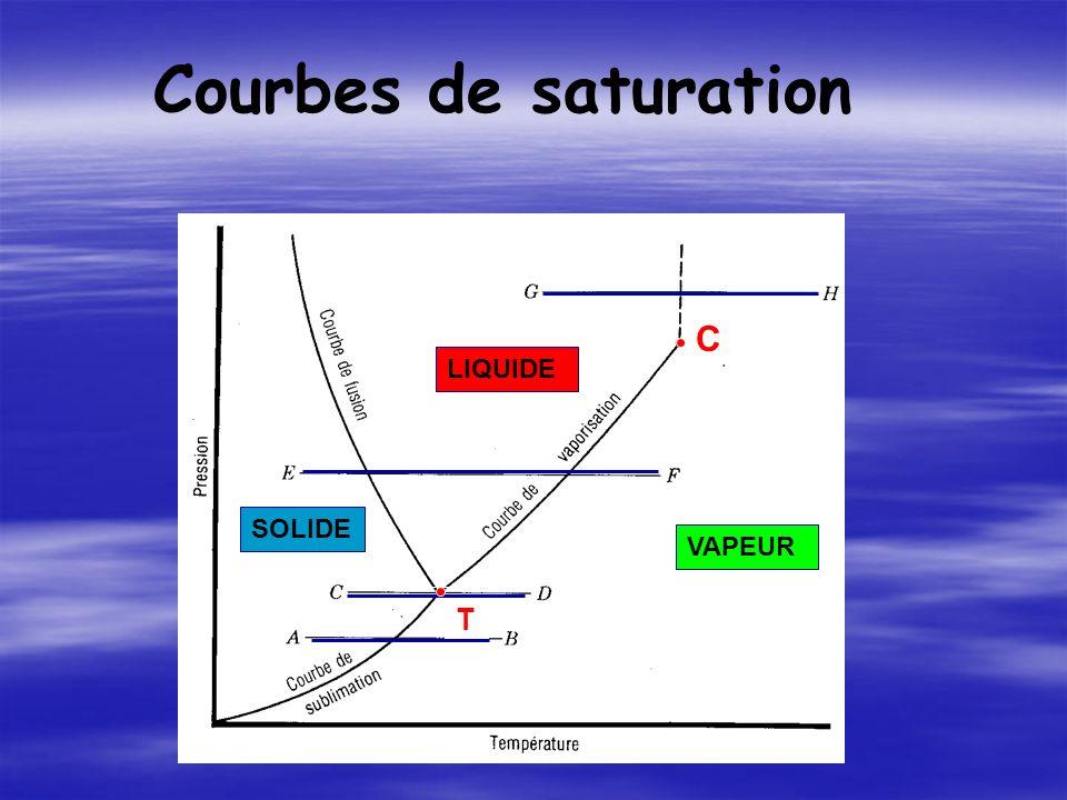 C T Courbes de saturation SOLIDE LIQUIDE VAPEUR