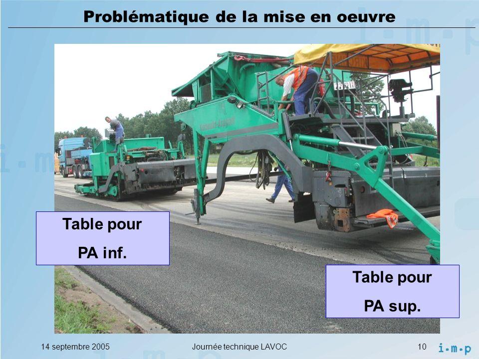 14 septembre 2005Journée technique LAVOC10 Problématique de la mise en oeuvre Table pour PA inf.