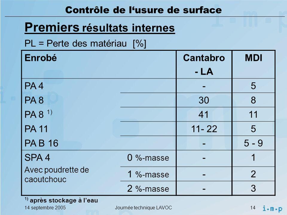 14 septembre 2005Journée technique LAVOC14 Contrôle de lusure de surface Premiers résultats internes PL = Perte des matériau [%] Enrobé PA 4 PA 8 PA 8 1) PA 11 PA B 16 SPA 4 Avec poudrette de caoutchouc 0 %-masse 1 %-masse 2 %-masse 1) après stockage à leau Cantabro - LA - 30 41 11- 22 - - - - MDI 5 8 11 5 5 - 9 1 2 3