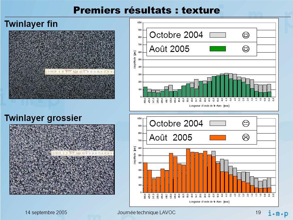 14 septembre 2005Journée technique LAVOC19 Premiers résultats : texture Twinlayer fin Twinlayer grossier Août 2005 Octobre 2004 Août 2005 Octobre 2004