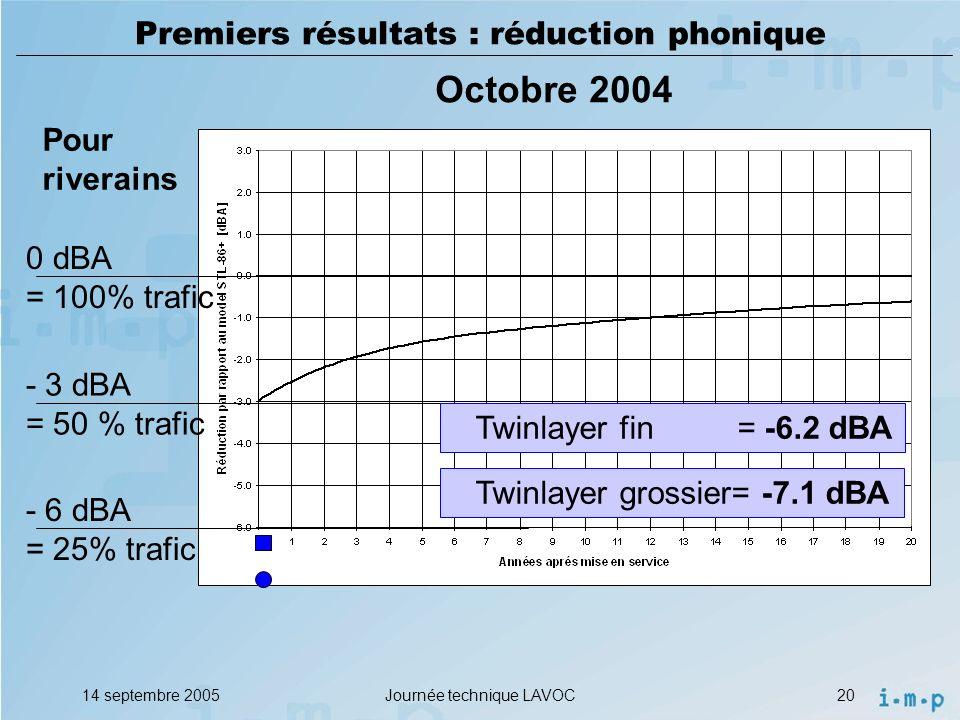 14 septembre 2005Journée technique LAVOC20 Premiers résultats : réduction phonique - 3 dBA = 50 % trafic Twinlayer fin = -6.2 dBA Pour riverains 0 dBA = 100% trafic - 6 dBA = 25% trafic Octobre 2004 Twinlayer grossier= -7.1 dBA