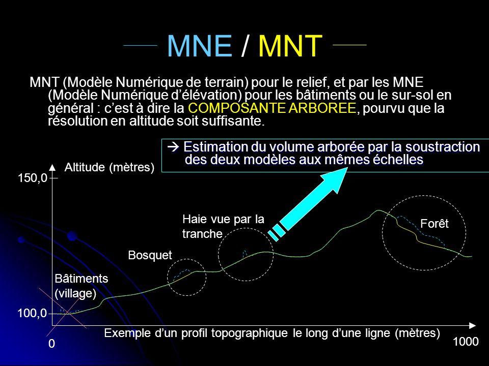 MNE / MNT MNT (Modèle Numérique de terrain) pour le relief, et par les MNE (Modèle Numérique délévation) pour les bâtiments ou le sur-sol en général :